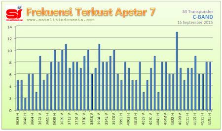 sinyal terkuat satelit Apstar 7
