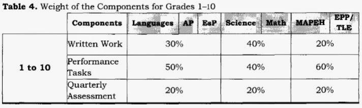 K-12 Grading System 2015-2016