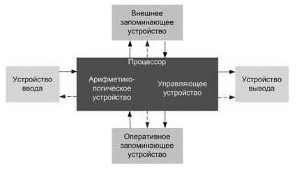 структурная схема арифметико логического устройства
