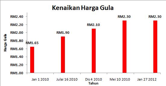 Trend Kenaikan Harga Gula Tahun 2012