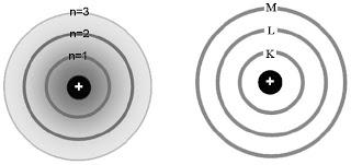 Model atom Bohr menyempurnakan model atom Rutherford dalam hal kedudukan elektron di sekeliling inti atom