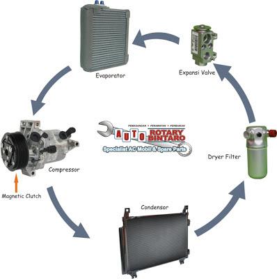 Gambar-gambar Berikut menunjukan Komponen-komponen Dalam Sistem AC