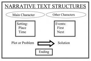 Contoh Narrative Text atau Teks Naratif Terbaru