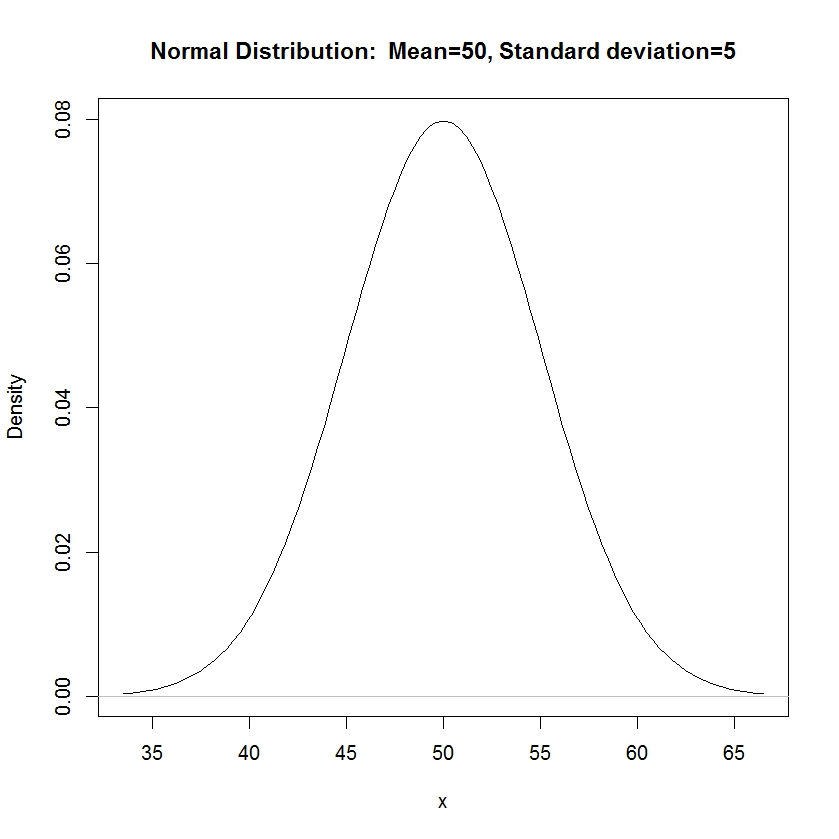 how to change the color of a histogram in r