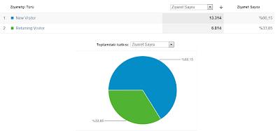 Google Analytics  Dersleri - Kitle Davranışları
