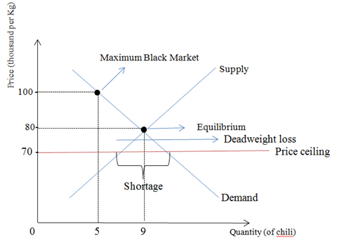 ... See The Point Of The Deadweight Loss Is The Point Where The  Underproduction Happened. And The Equilibrium Price Is Rp.80.000u0027  And The  Quantity Is 9.