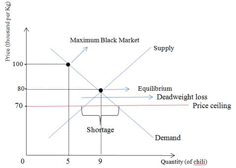 Microeconomics Sec 04 Chilli Price Raised In Indonesia
