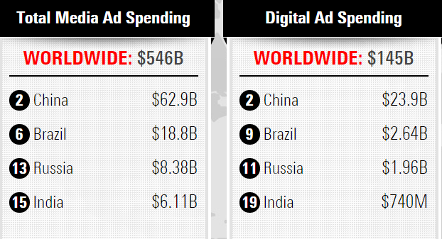 BRIC Countries Overall media spends vs digital spends