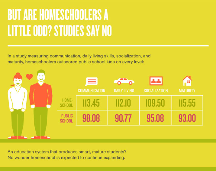 homeschooling vs public school Choosing how your student will receive her education is a huge judgment call  while any conclusion you reach may depend on personal factors such as time.