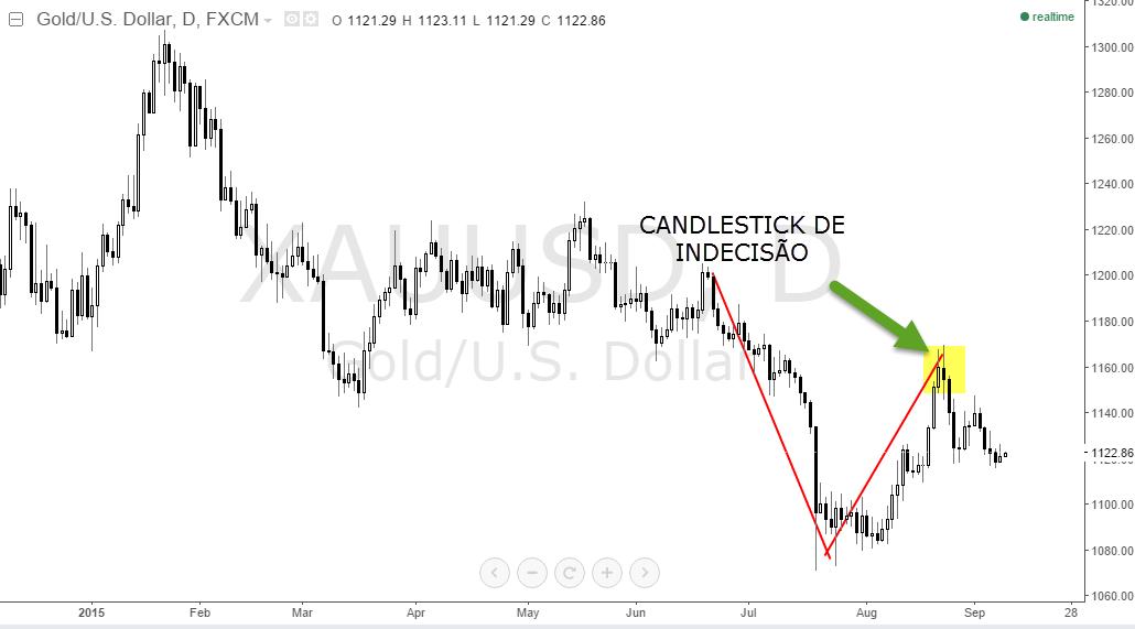 Mercado forex brasil