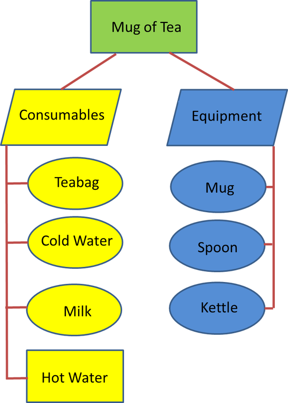 Mug of Tea Project - Product Breakdown Structure