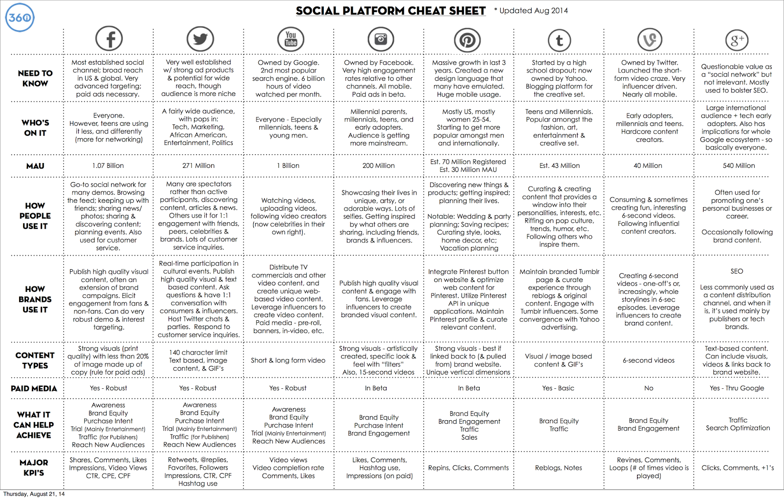 Social Media Cheat Sheet: A Marketer's Guide to 8 Top Platforms