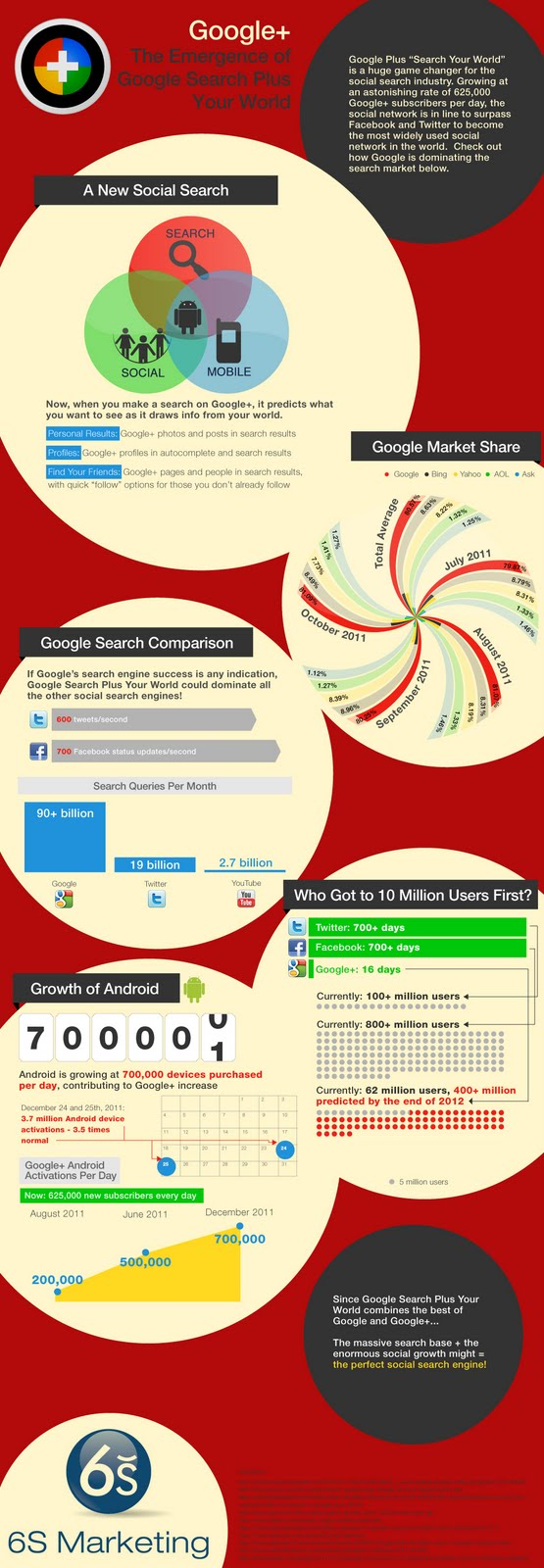 Tips for Internet Marketing - SEO Company in Using Google Plus