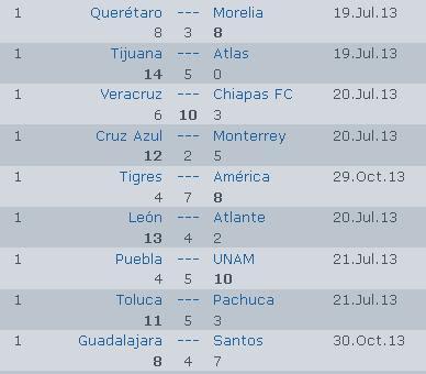 Calendario Liga MX Torneo Clausura 2014 Jornada 9