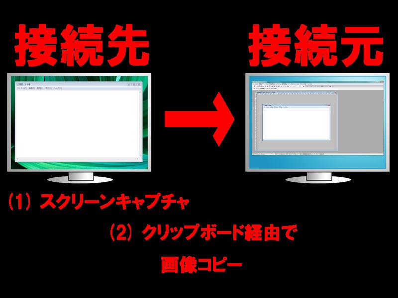 リモートデスクトップ接続先でスクリーンキャプチャし、 クリップボード経由で画像をコピーする