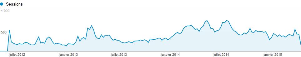 Statistiques Blog 2015