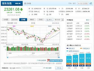 中国株コバンザメ投資 香港ハンセン指数20130522