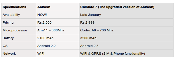 aakash tablet specifications
