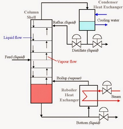 Basics of Distillation Column