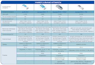Сравнение и отличия универсальных моделей - ДЭНАС, ДиаДЭНС-Т, ДиаДЭНС-ПКМ 3 и ДиаДЭНС-ПК