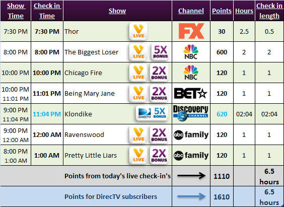 Viggle schedule :- Thor, The Biggest Loser, Chicago Fire, Being Mary Jane, Klondike, Ravenswood, Pretty Little Liars
