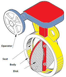 butterfly valve how it works