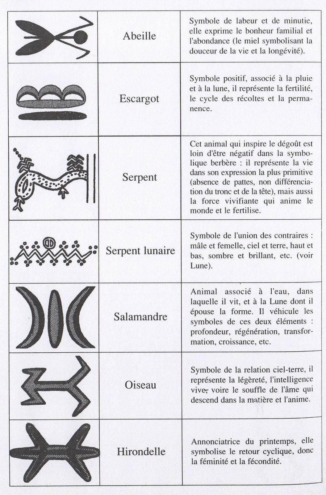 les symbols de berbere