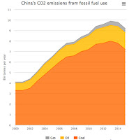 China Coal - China's coal use (dark orange) has dropped sharply since 2013, according to analysis of government data by Greenpeace/Energydesk China.  Click to Enlarge.
