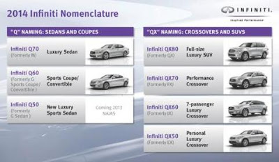 Infiniti 2014 Model Nomenclature