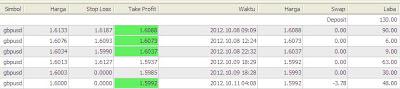 Screenshoot hasil trading tanpa indikator