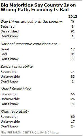 political condition of pakistan-essay