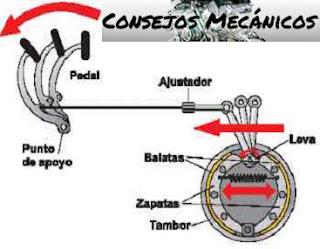 Freno Mecánico