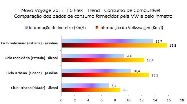 Comparativo de dados de consumo : Volkswagen x Inmetro