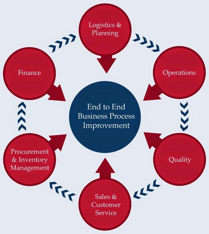 business process improvment plan essay