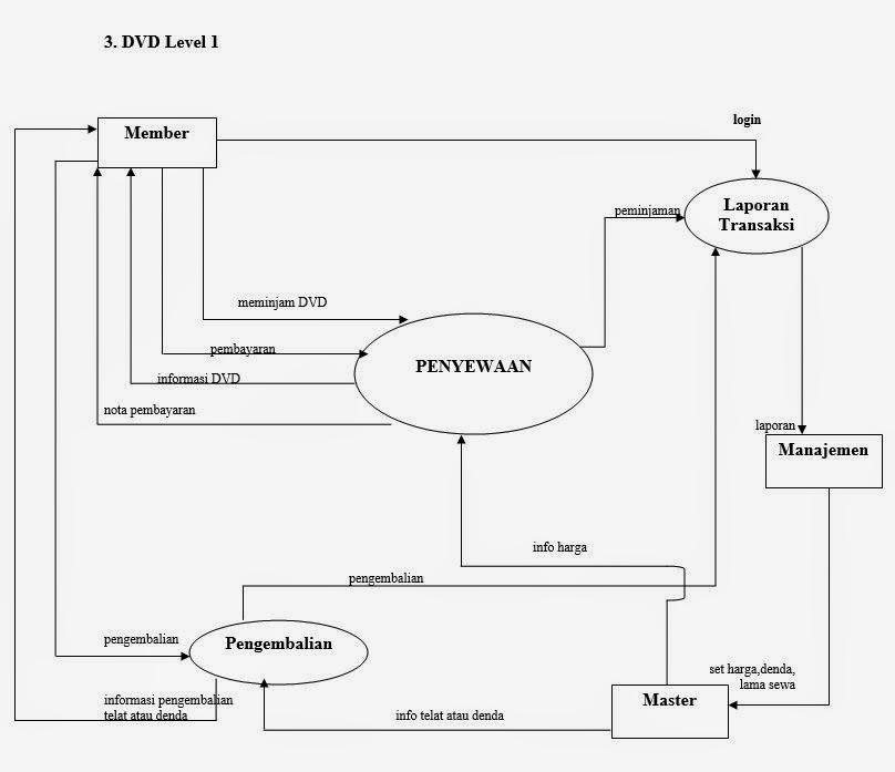 Dek adhi andeskar analisa dan desain sistem dfd diagram buatlah dfd diagram konteks dfd level 0 dfd level 1 ccuart Gallery