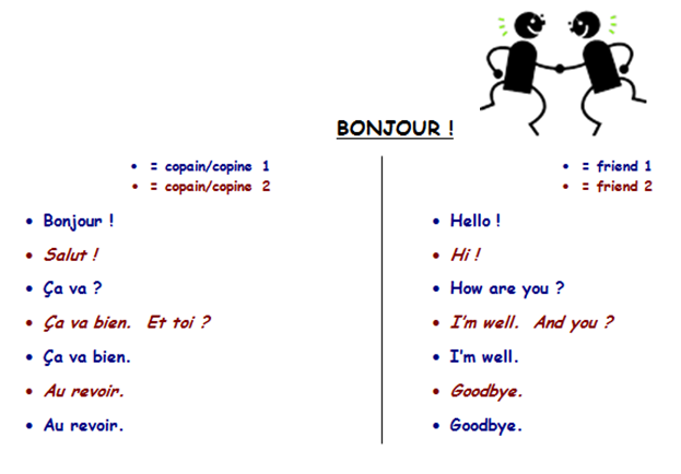 Le blog de madame birtwistle bonjour a va pupils then practised this simple greetings dialogue in pairs m4hsunfo