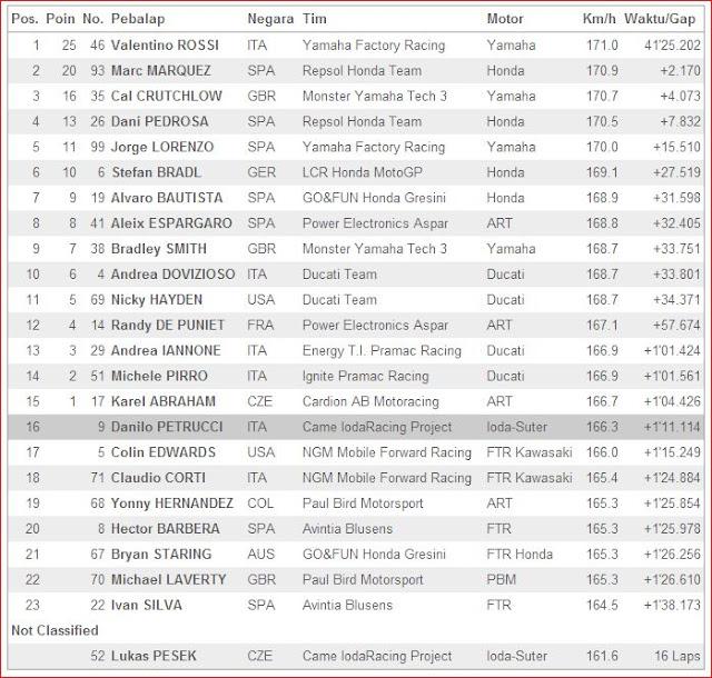 Hasil MotoGP Assen 2013