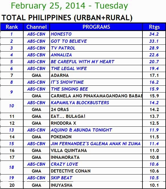 kantar media nationwide tv ratings (Feb 25)