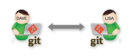 Collaborating using Git