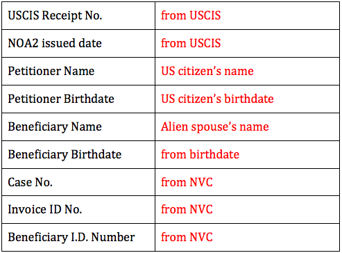 Cr 1 Ir 1 Process For Us Citizen S Spouse The Us Diary