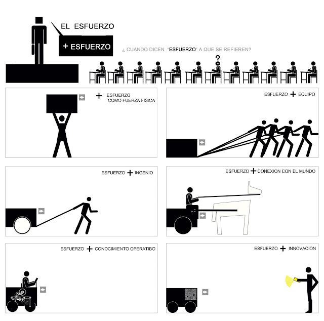 infografia,isotipos,el esfuerzo,educacion,didactica, Andres Marin Jarque