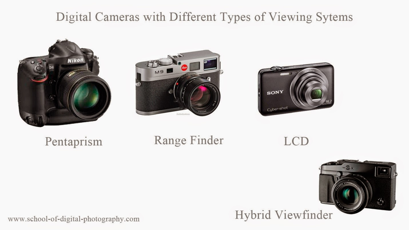 types of camera Eccentric cam the eccentric cam is perfectly circular, but the rotating shaft is off-centre, which affects how it turns this type of cam produces a smooth.