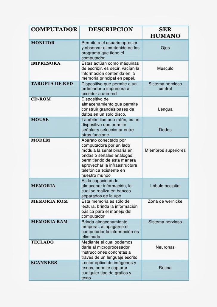 RELACIÓN DEL CUERPO HUMANO Y LA COMPUTADORA | mantenimiento correctivo