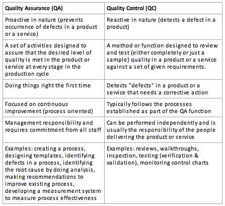 Compare Quality-Assurance, Quality-Control, Testing