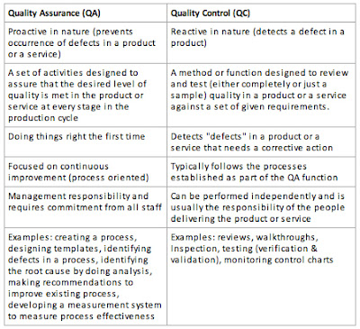 qa-qc-comparison