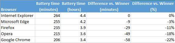 Hasil pengujian 5 browser di laptop ASUS ZenBook UX305F