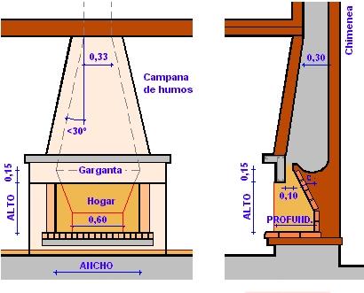 Estufas chimeneas y barbacoas manual construcci n de estufas - Tiros de chimeneas rusticas ...