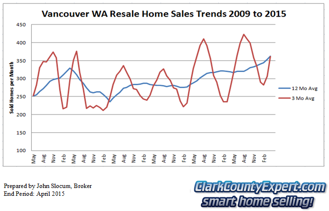 Vancouver Washington Resale Home Sales April 2015 - Units Sold