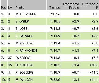resultados wrc finlandia ss15