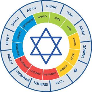 Os meses do Ano Judaico